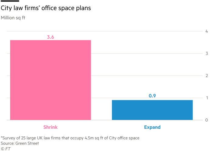 City law firms' office space plans