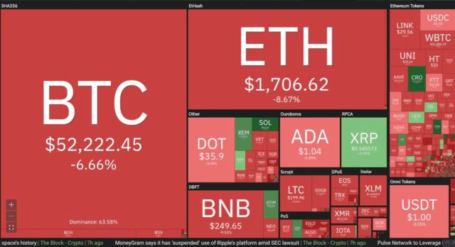 Cryptocurrencies in the red