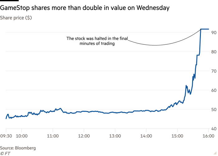 Line chart of Share price ($) showing GameStop shares more than double in value on Wednesday