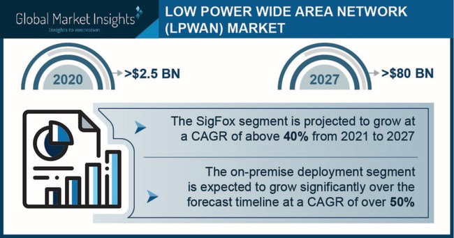 Low Power Wide Area Network (LPWAN) Market size is set to surpass USD 80 billion by 2027, according to a new research report by Global Market Insights, Inc.