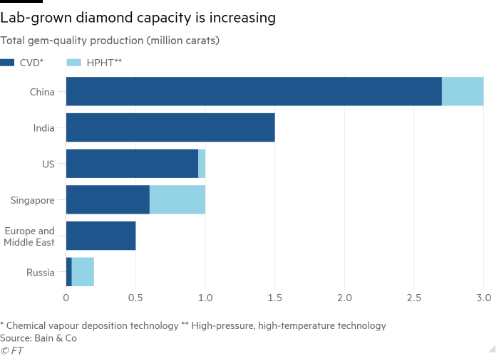 Bar chart of Total gem-quality production (million carats) showing Lab-grown diamond capacity is increasing