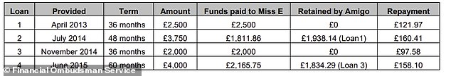 An Amigo Loans borrower, 'Miss E', was found to have been mis-sold 3 out of the 4 loans she was given by the lender, worth a total of £9,750