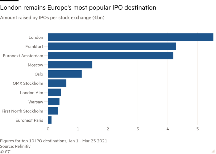 Bar chart of Amount raised by IPOs per stock exchange (€bn) showing London remains Europe's most popular IPO destination