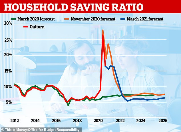 The percentage of disposable income saved by households is expected to be lower than if there had been no pandemic according to the Office for Budget Responsibility