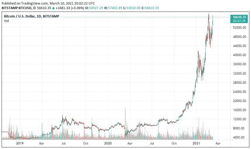 manipulation gauge bitcoin