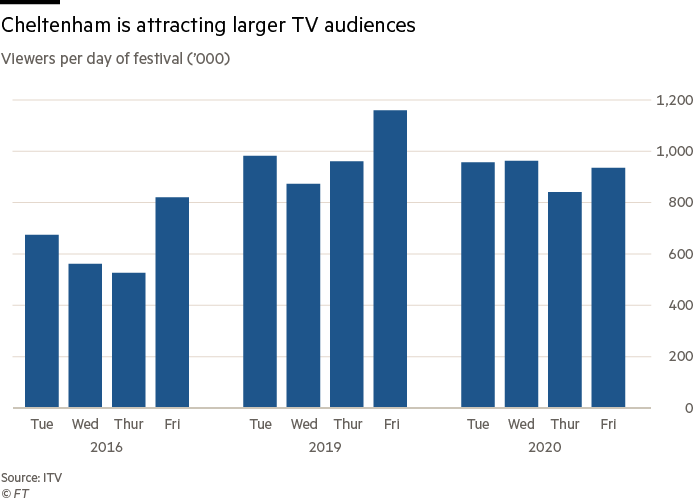 Cheltenham is attracting larger TV audiences
