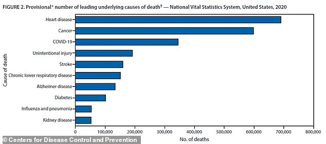 In a recent report, CDC found COVID-19 to be the third-leading cause of death in the U.S., second only to heart disease and cancer (above)