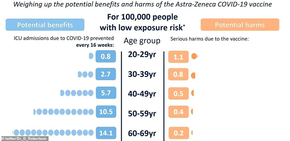 The Government yesterday wheeled out a series of graphs comparing the risk of falling ill with Covid compared to the threat of developing blood clots after getting the AZ vaccine in various age groups.In low Covid levels, every 100,000 vaccines prevents 0.8 ICU admissions from coronavirus in people under 30 but 1.1 people will suffer blood clotting after having the jab, making the threat higher than the virus itself