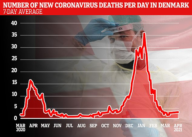 Graphs showing Denmark's seven-day rolling average number of new daily coronavirus infections (top) and related deaths (bottom).As of Monday, Denmark has administered at total of 1.58 million Covid-19 jab doses to its almost 5.8 million population - a rate of 27.24 doses per 100 people, slightly higher than the European Union average of 25.66 per 100 people