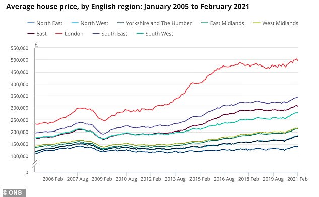 Capital values: London has seen the lowest levels of house price growth of any UK region in the past year, but it still has the highest average price at £496,000