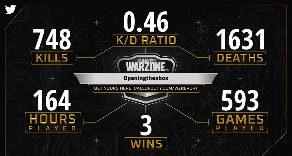 Dean Takahashi's Warzone report: Not very impressive, but points for persevering.
