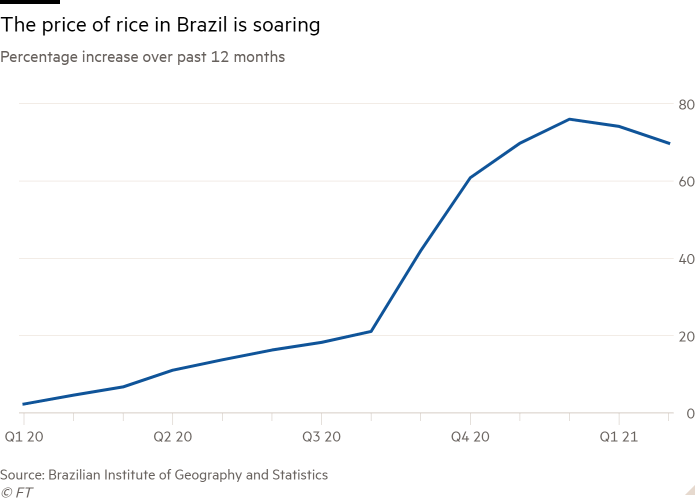 Line chart of percentage increase over past 12 months showing the price of rice in Brazil is soaring