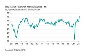UK manufacturing PMI, for April 2021