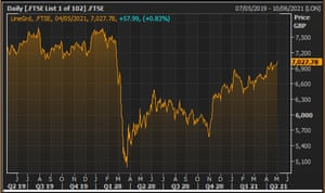 The FTSE 100 index over the last two years