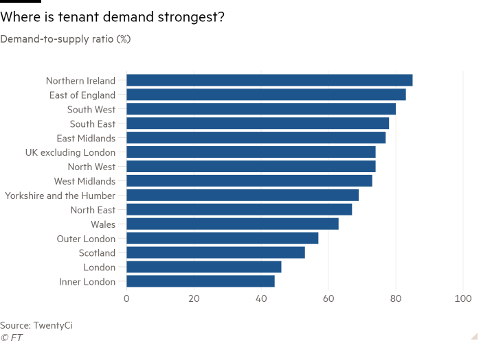 Bar chart of Demand-to-supply ratio (%) showing Where is tenant demand strongest?