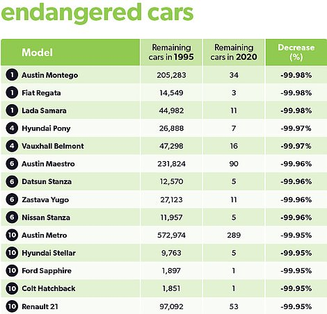 Cars that have depleted most rapidly since 1995 (Uswitch)