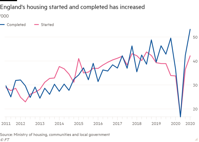 Line chart of '000 showing England's housing started and completed has increased