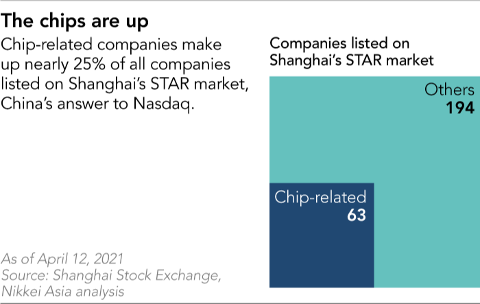 Chip related companies make up nearly 25% of all groups listed on Shanghai's STAR market