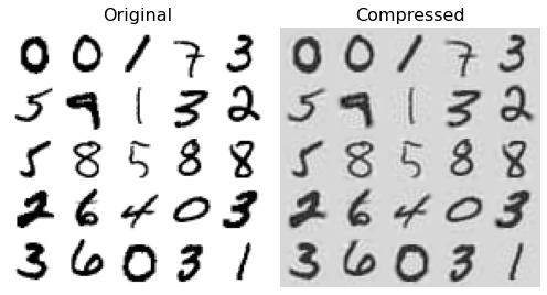 dimensionality reduction mnist dataset
