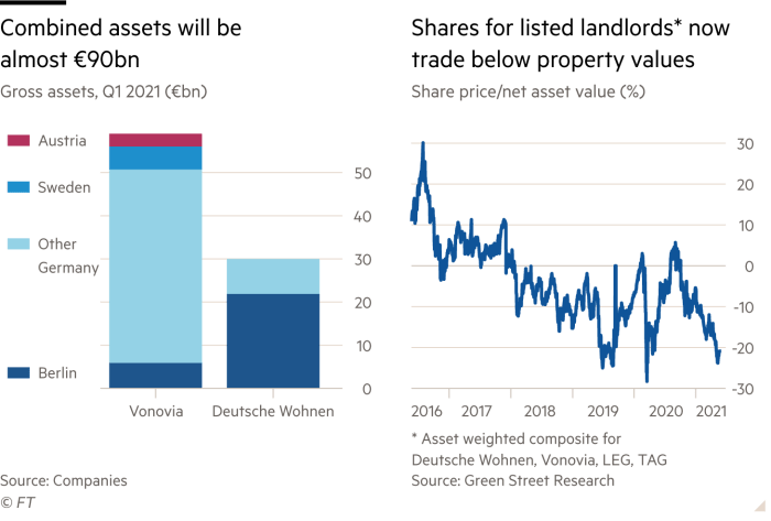 Bar chart and line chart showing Combined assets of the german rental market will be almost 90 billion euros and that shares for listed landlords* now trade below property values