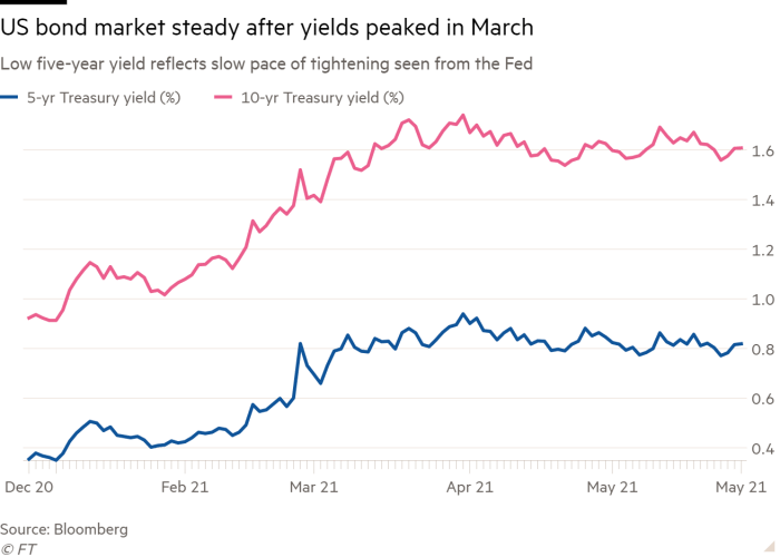 Chart showing yield of five-and 10-year Treasuries