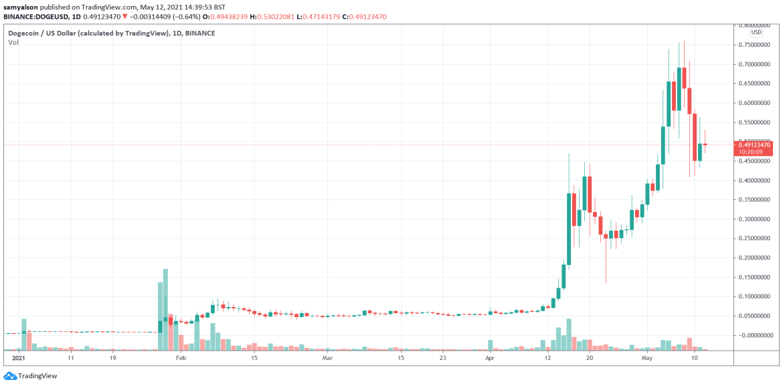 Dogecoin daily chart YTD