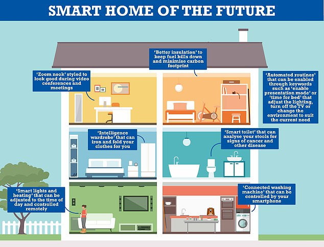 Over the next decade homes will become greener and smarter, with wardrobes folding clothes, toilets checking waste, and a space for video calls, expert claims
