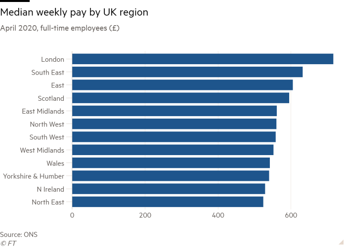 Bar chart of April 2020, full-time employees (£) showing Median weekly pay by UK region