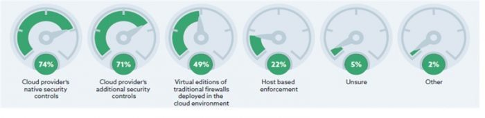 State of Cloud Security