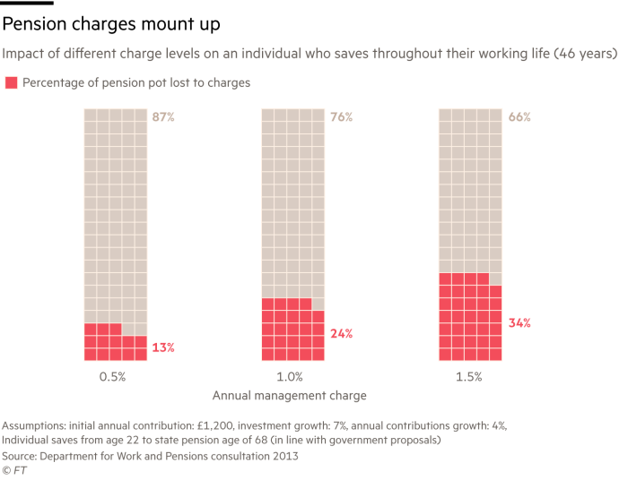 Pension charges mount up, impact of different charge levels on an individual who saves throughout their working life (46 years)
