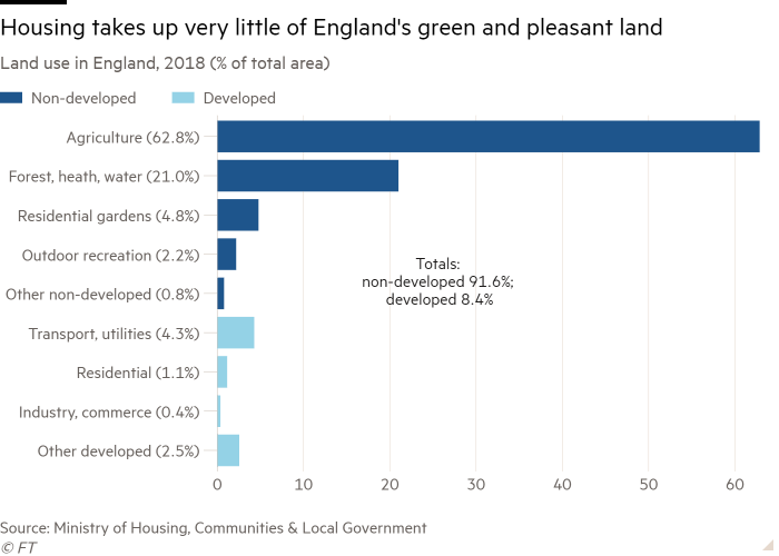 Bar chart of Land use in England, 2018 (% of total area) showing Housing takes up very little of England's green and pleasant land