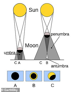 Diagram of an annular eclipse