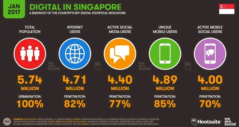 Digital in Singapore