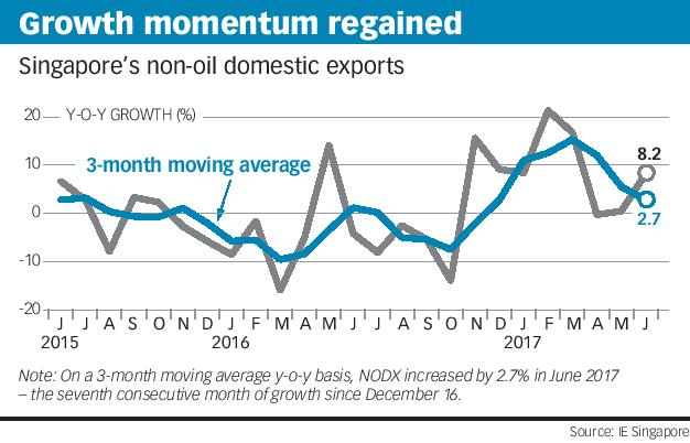 Growth momentum regained