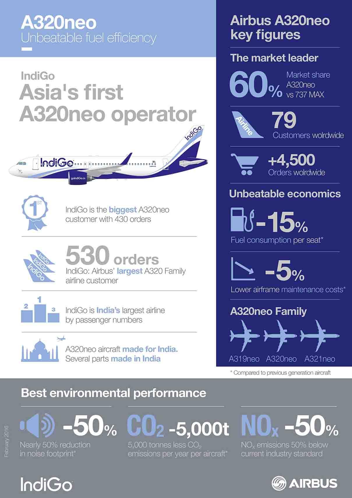 gráficos A320neo índigo