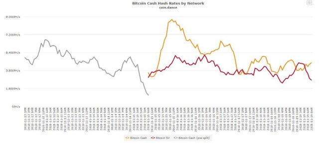 Falling trend of Bitcoin and other Cryptocurrencies globally.