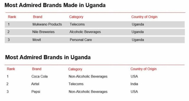 In Uganda, NBS was recognized as the Most Admired Media Brand Made in Uganda with NTV recognized as the Most Admired African Media Brand in Uganda.