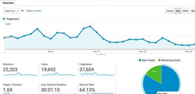 november2016pageviews