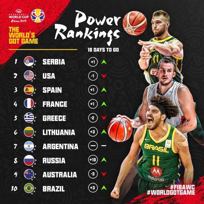FIBA Power Rankings