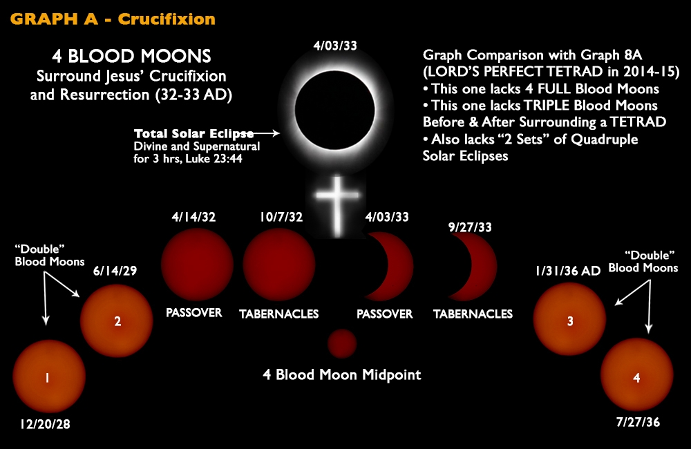 Blood Moons Coming