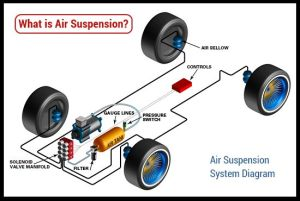 What is Air Suspension?