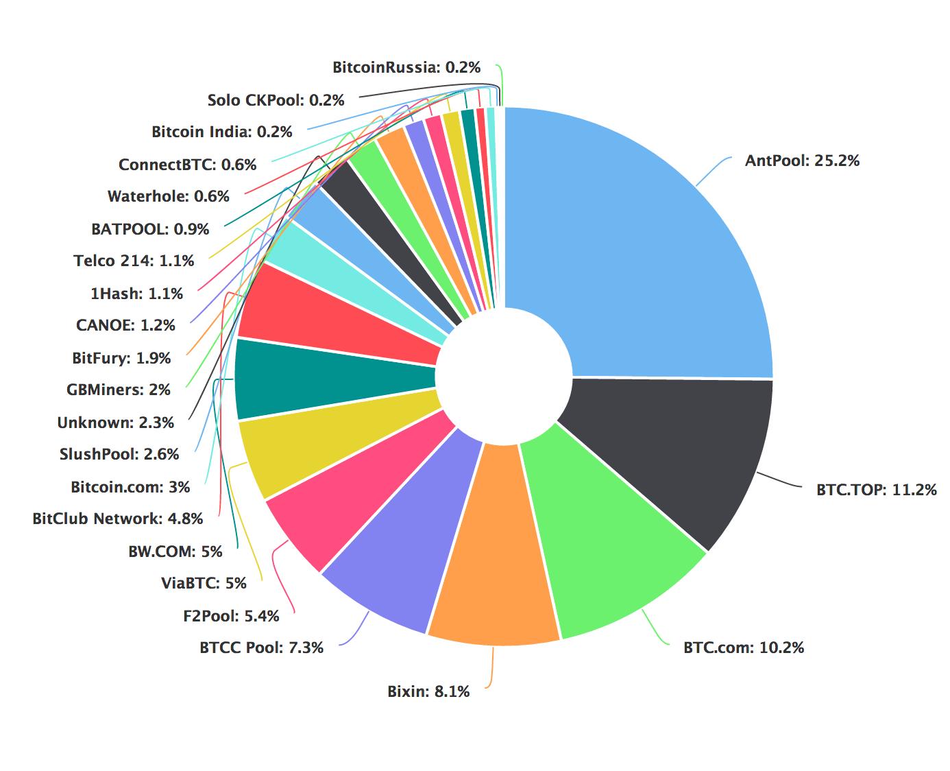 bitcoin minerit power derivați cryptocurrency