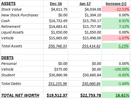 Net worth update january 2017