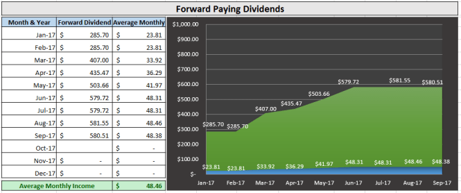 Forward Dividend September 2017