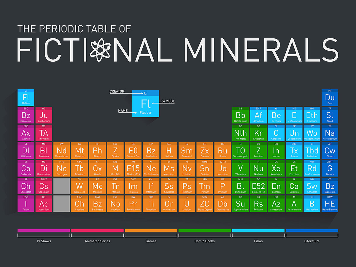 Una tabla peridica de elementos ficticios tabla peridica con minerales de ficcin the periodic table of fictional minerals urtaz
