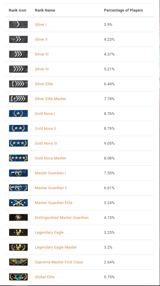 csgo rank list and users