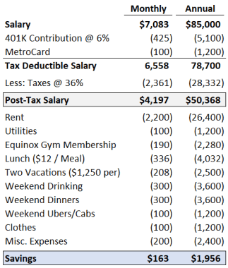 Investing Banking, Private Equity and Hedge Fund Salaries