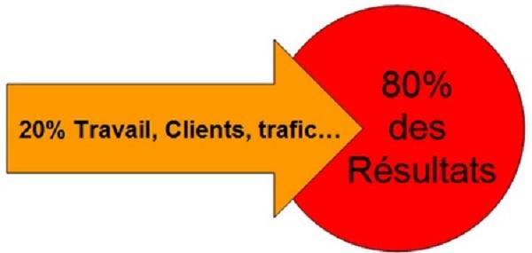 la loi de pareto web entreprise