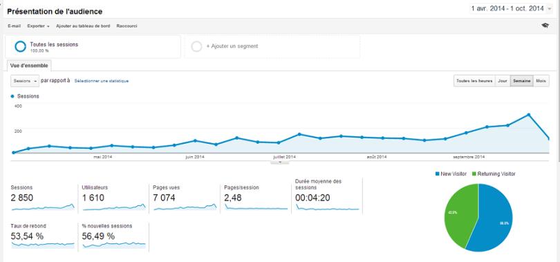 bilan 6 mois du blog