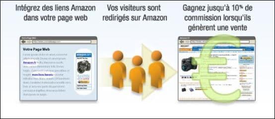 travailler sur internet et gagner de l'argent avec Amazon